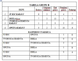 tabela grupe B