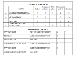 tabela grupe D