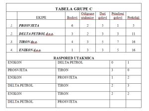 tabela grupe c