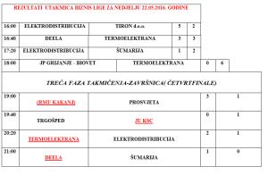 22.05. rezultati