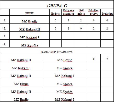 grupa G
