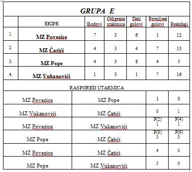 grupa E