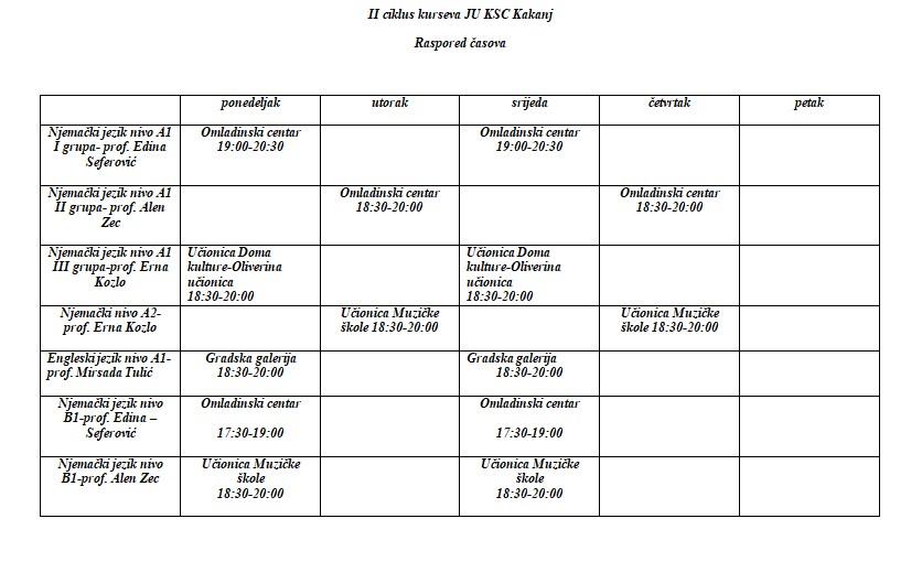 Spisak polaznika edukativnih kurseva i raspored časova