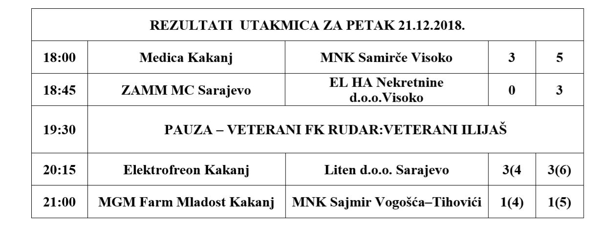 """Novogodišnji turnir u malom nogometu """"Kakanj 2018"""" – Pogledajte rezultate utakmica odigranih večeras"""