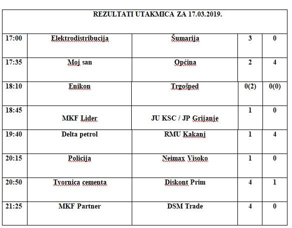 Biznis liga: Pogledajte rezultate utakmica koje su odigrane u nedjelju 17. marta